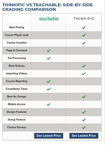 Write Comparison Articles to Make Money Blogging