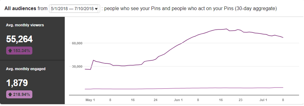 Monthly Pinterest Views for The Quiet Type